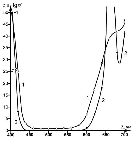 Рис. 1. Спектрограмма пигмента Крапплак (1); кривая дисперсии спектральных апертурных коэффициентов отражения (2).