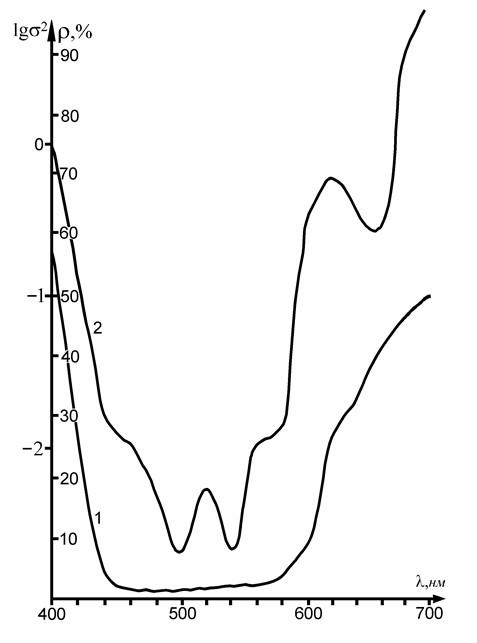 Рис. 2. Спектрограмма пигмента Красный (1); кривая дисперсии спектральных апертурных коэффициентов отражения (2).
