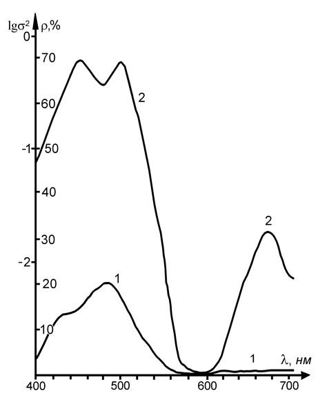 Рис. 3. Спектрограмма пигмента Голубого фталоцианинового (1); кривая дисперсии спектральных апертурных коэффициентов отражения (2).