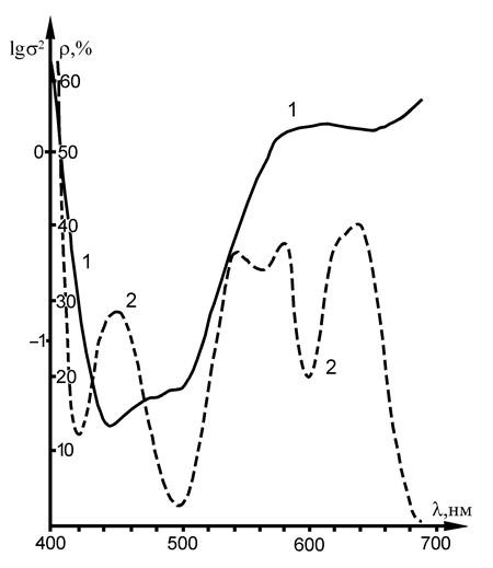 Рис. 4. Спектрограмма пигмента Охра жёлтая светлая (1); кривая дисперсии спектральных апертурных коэффициентов отражения (2).