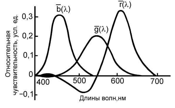 Рис. 5. Кривые, отражающие спектральное распределение удельных координат  (функции сложения цветов).