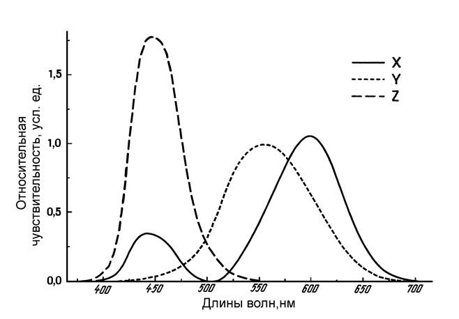 Рис. 6. Кривые, отражающие спектральное распределение удельных координат .